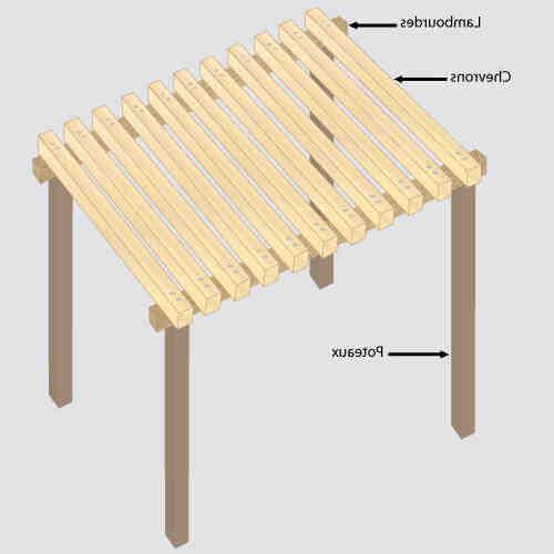 Comment recouvrir une pergola en bois?
